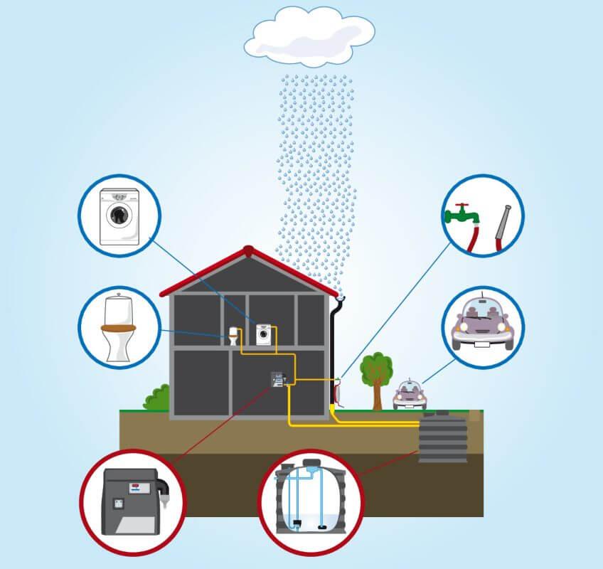 recupero acque piovane risparmio classe energetica